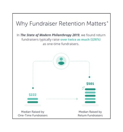Fig. 1 One-time versus terugkerende fondsenwervers.