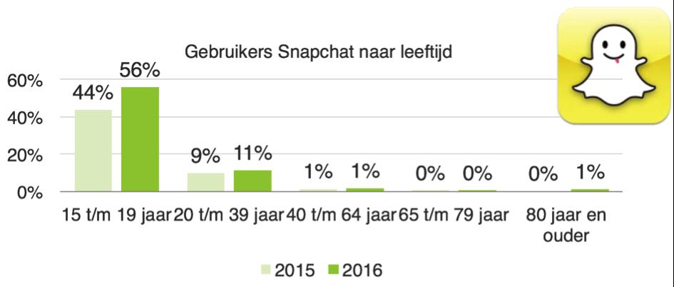 Snapchat gebruikers leeftijd